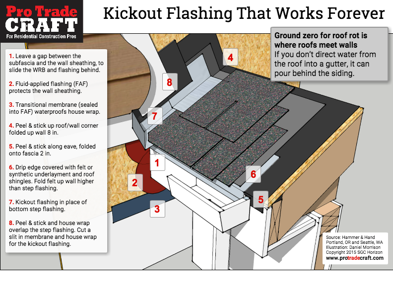 kickout flashingpng - Roof To Wall Flashing
