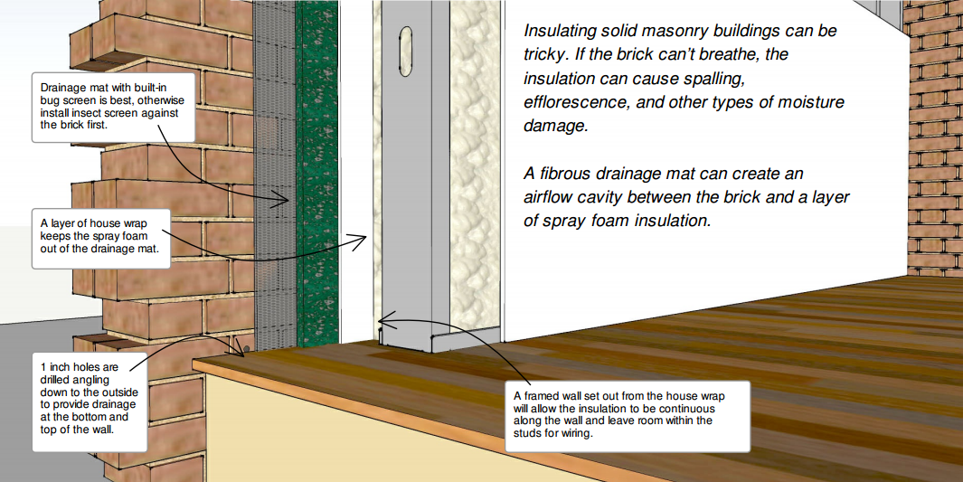 How To Insulate Old Masonry Buildings Without Causing