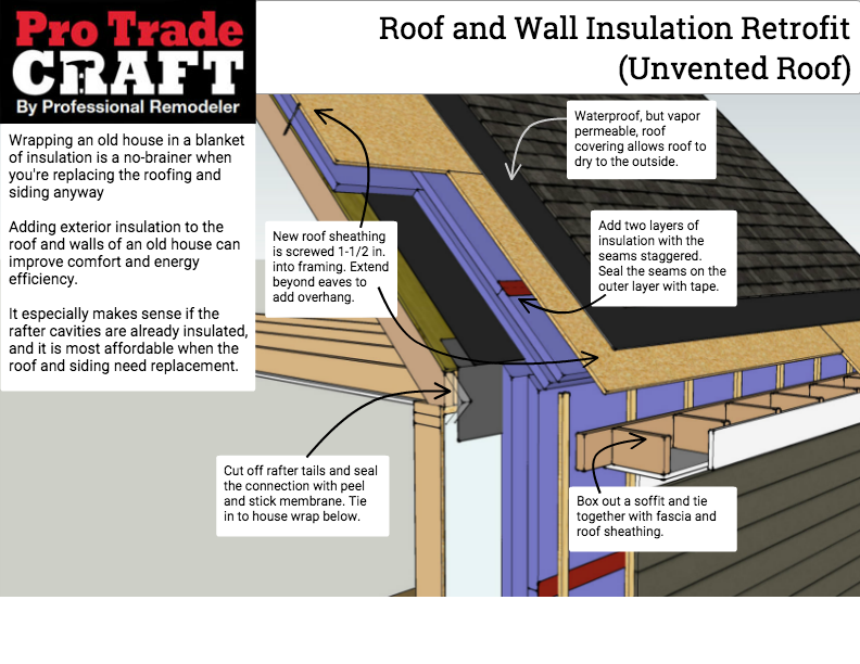 Exterior Roof And Wall Insulation Retrofit Unvented Roof Protradecraft