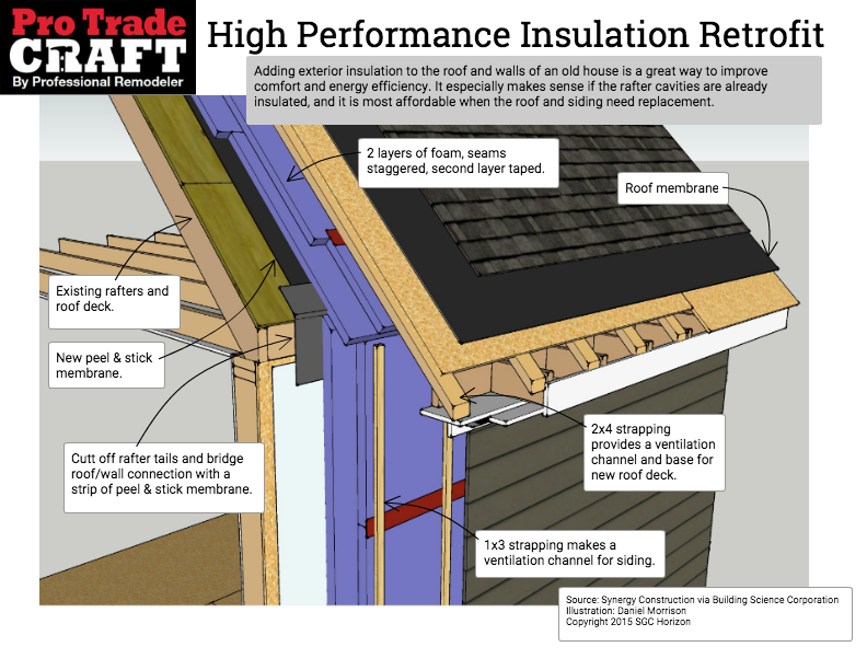 Exterior Insulation On The Roof And Walls Vented Roof Protradecraft