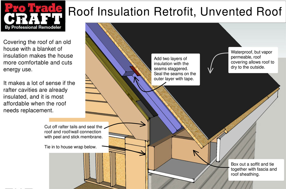 Exterior roof insulation retrofit unvented roof for Best insulation for new home construction