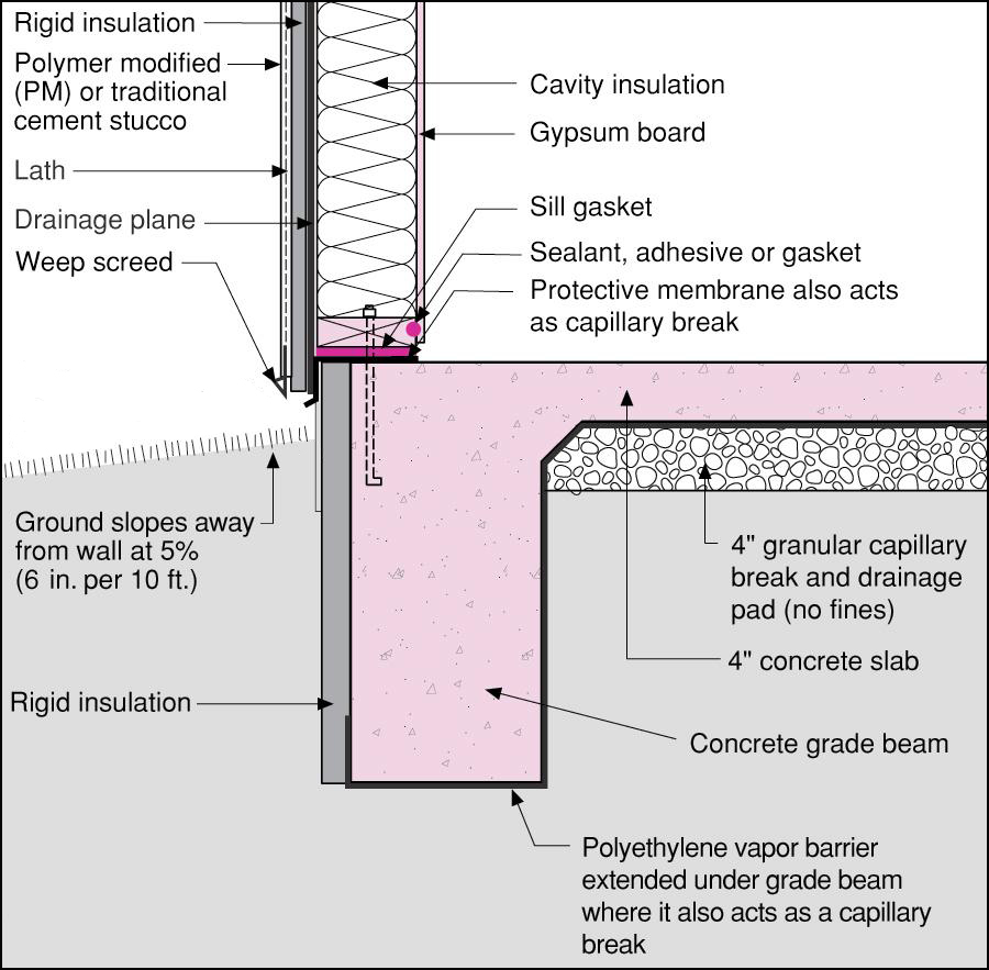 Slab edge insulation why it matters protradecraft for Insulated concrete masonry units